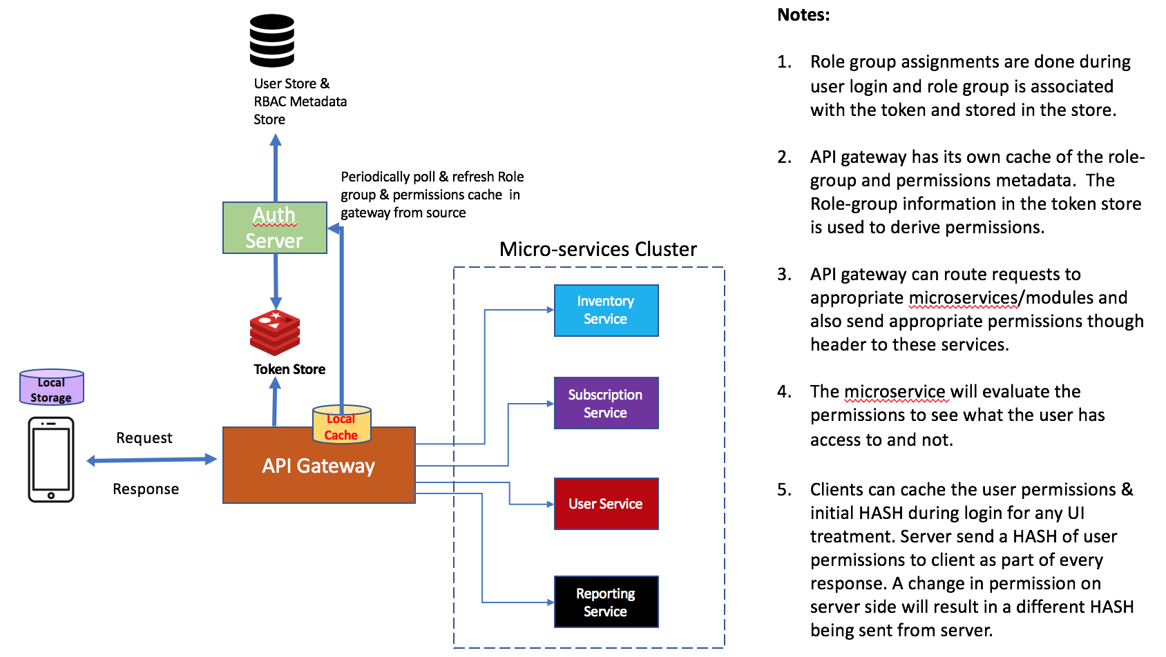Role Based Access Control Design For MicroServices